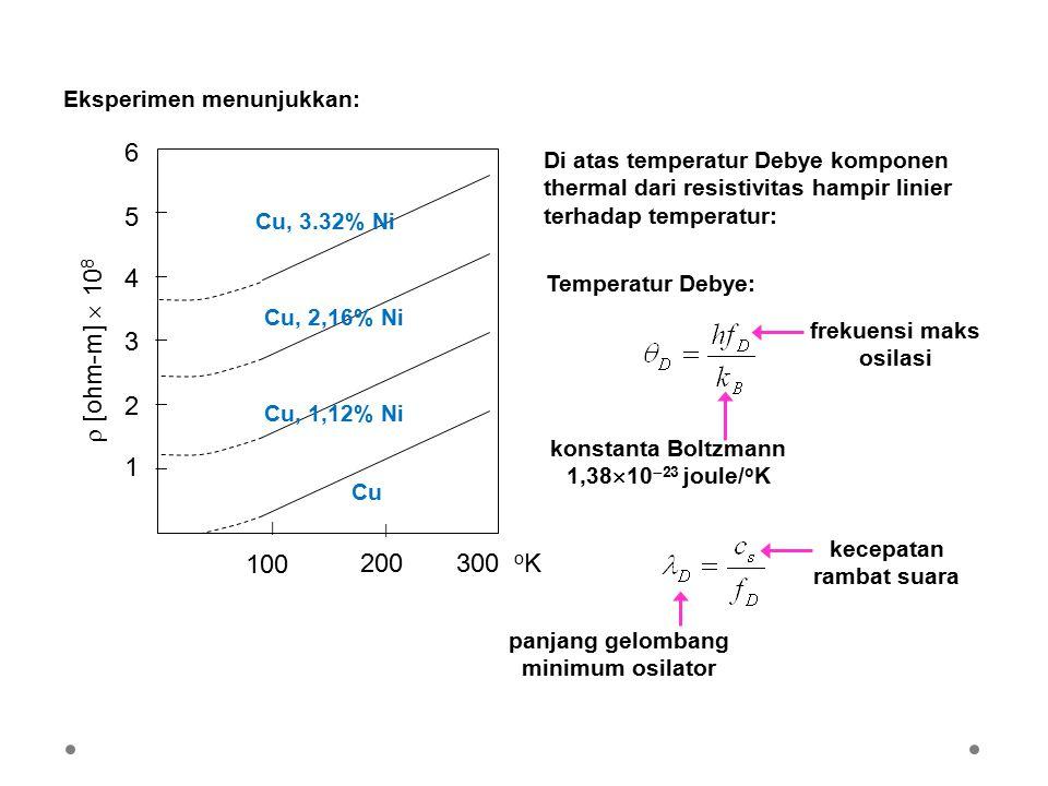 200 300 oK 100  [ohm-m]  108 1 2 3 4 5 6 Eksperimen menunjukkan: